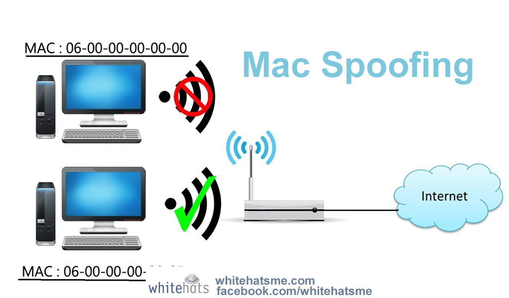 Wireless Internet Service Provider >> How To Find Internet Anywhere In The World? - Whitehats